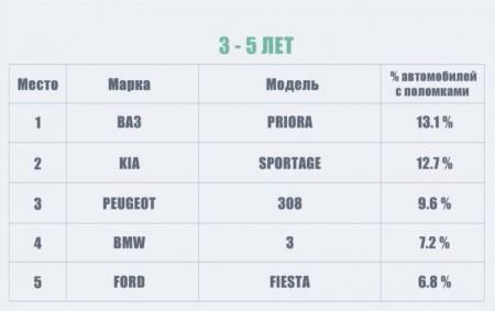 Рейтинг самых проблемных автомобилей3