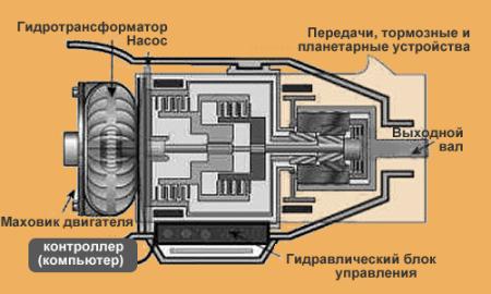 устройство АКПП