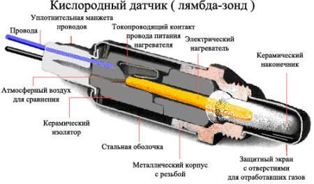 Как проверить нижний лямбда зонд
