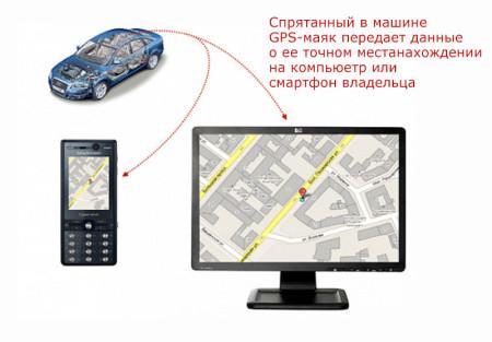принцип работы GPS-маяка для авто