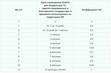 Продолжительность страховки для иностранных ТС