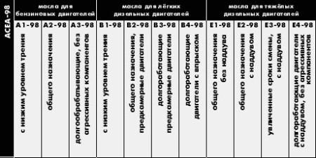 Виды моторных масел по классификации ACEA