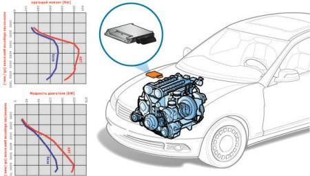 Зачем делать чип-тюнинг двигателя
