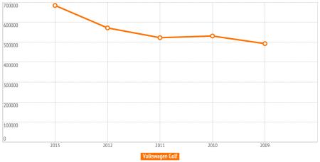 Фольксваген Гольф динамика цен с возрастом