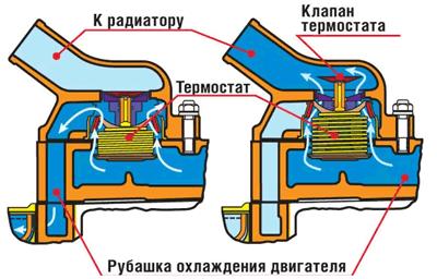 принцип работы автомобильного термостата