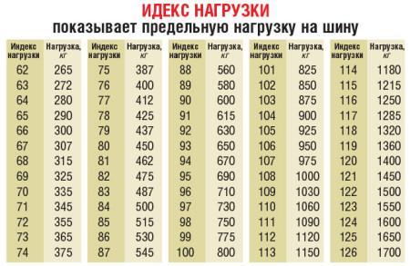 индекс нагрузки