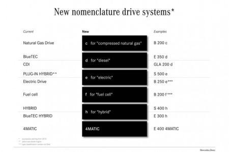 Новые обозначения двигателей Мерседес