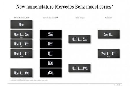 Новые обозначения моделей Мерседес