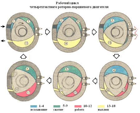 рабочий-цикл-четырехтактного-роторно-поршневого-двигателя