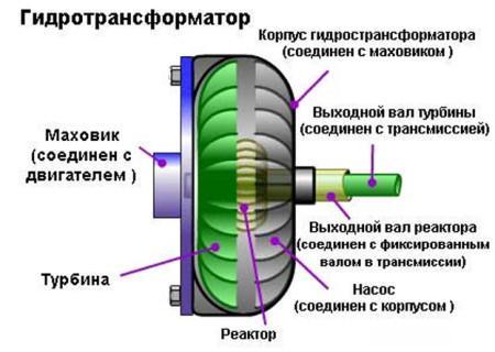 устройство гидротрансформатора
