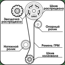 как работает ремень ГРМ