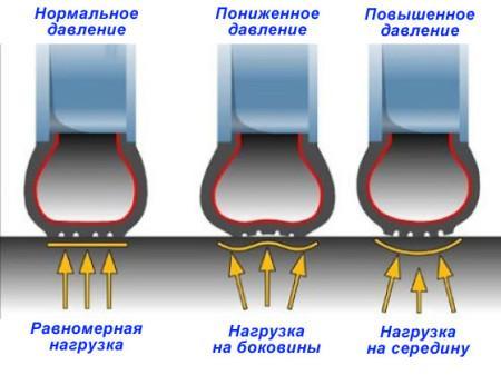 на что влияет давление в шинах