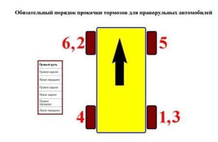 порядок прокачки тормозов у праворульных автомобилей
