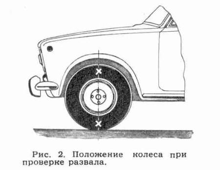 регулировка развала колес