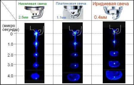 сравнение работы никелевых, платиновых и иридиевых свеч