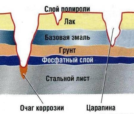 степень повреждения от царапин