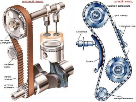 устройство ремня ГРМ и цепи ГРМ