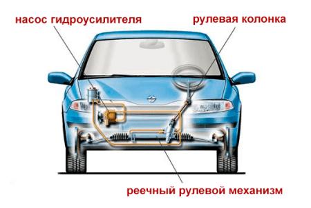 устройство рулевого управления автомобиля