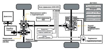 устройство трансмиссии автомобиля