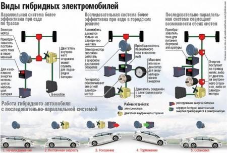 виды гибридных автомобилей