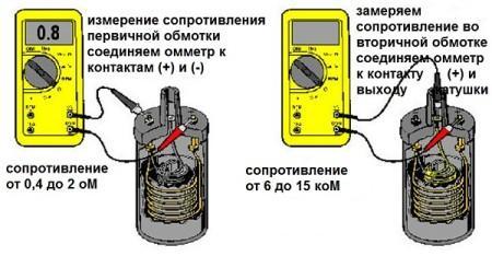 как проверить сопротивление катушки зажигания